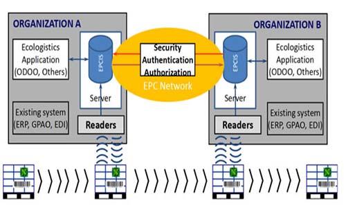 Réseau EPC grâce à des normes d'identification GS1